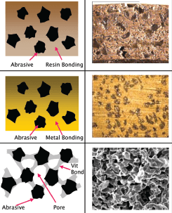 Types of fixed abrasive wheel bonding to over come production hurdles